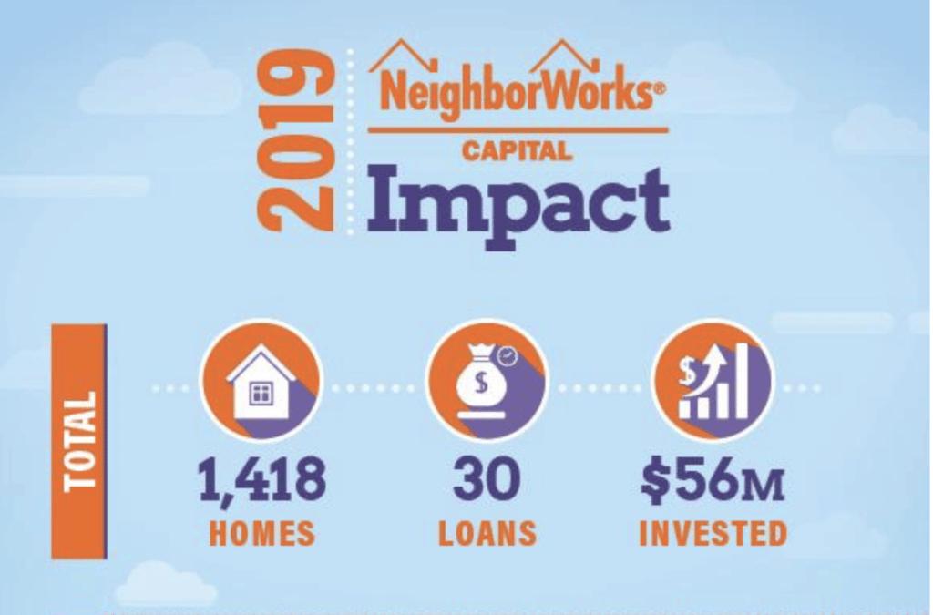 2019 Neighborworks Capital Impact